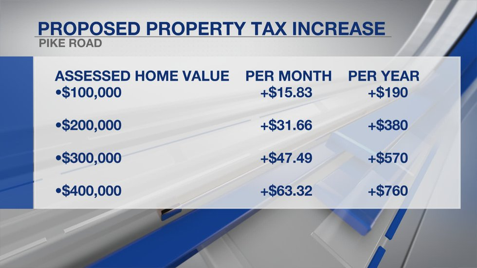 If the 30-year-long tax increase is approved by voters, this would mean an additional $15.83...