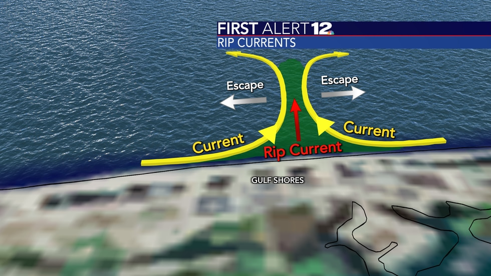 Rip currents are channels of dirty, sandy and foamy water heading out to sea.