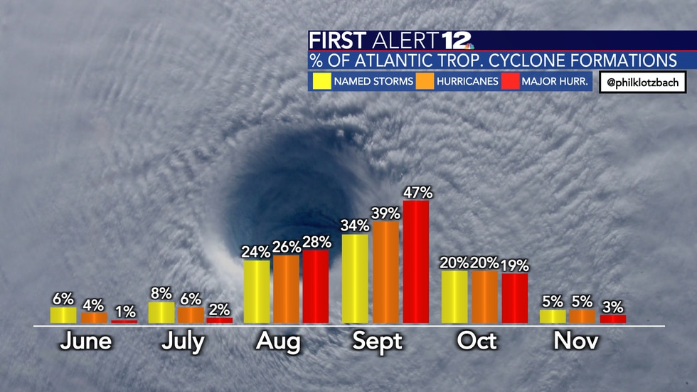 The percentage of Atlantic tropical cyclone formations by month.