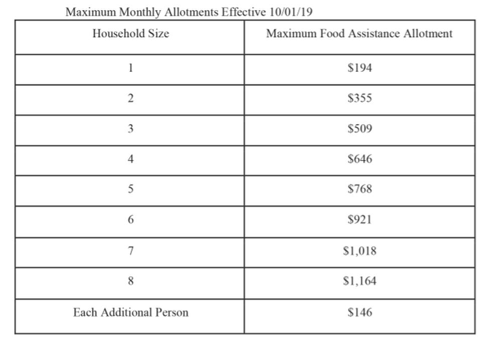 Maximum allotment for SNAP benefits